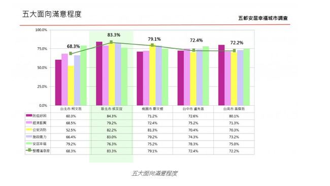 五都施政滿意度及安居幸福城市調查 | 華視市場快訊