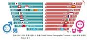 台灣人變長壽了! 平均活80.4歲